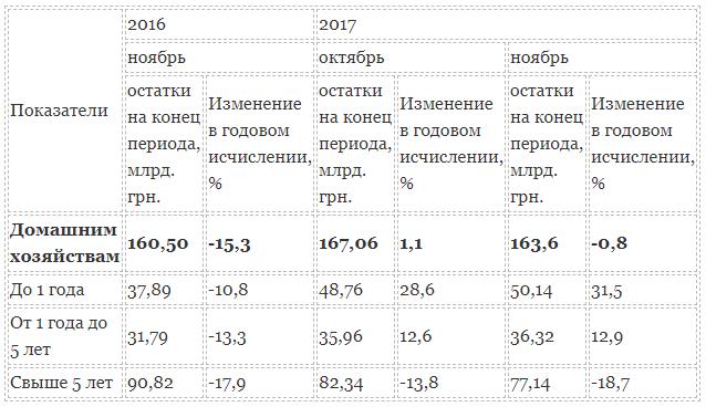 Таблица 1 - долгосрочные кредиты