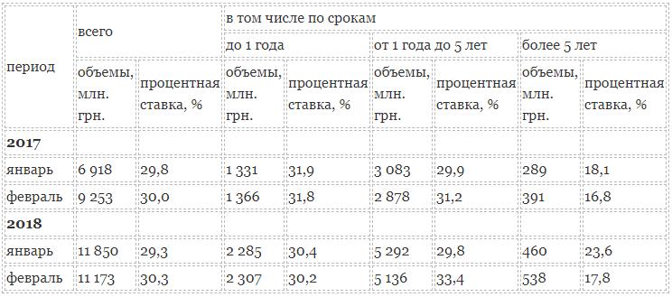 Таблица 2 - процентные ставки по кредитам